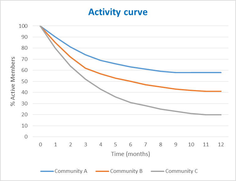 Activity Curve graph