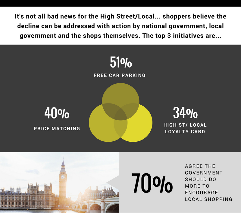 How Can We Save Our High Streets
